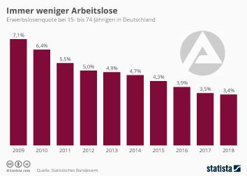 Infografik - Erwerbslosenquote in Deutschland