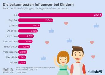 Infografik - Die bekanntesten Influencer bei Kindern