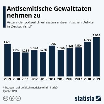 Infografik - Antisemitische Gewalttaten in Deutschland