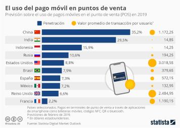 Infografía - Uso del pago móvil en el punto de venta