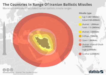 The Countries In Range Of Iranian Ballistic Missiles