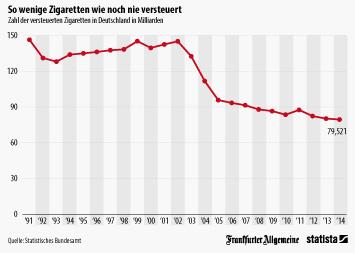 Infografik - Zigaretten-Konsum in Deutschland