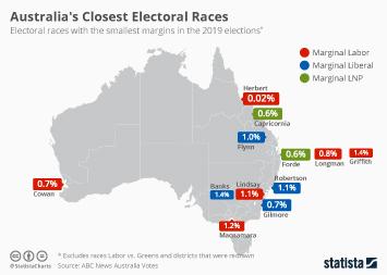 Infographic - Australia's Closest Electoral Races