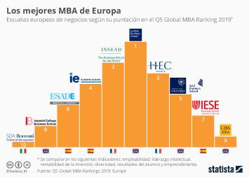 Infografía - Escuelas europeas de negocios con mejores MBA