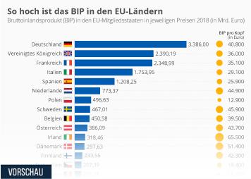 Infografik: So hoch ist das BIP in den EU-Ländern | Statista