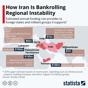 How Iran Is Bankrolling Regional Instability