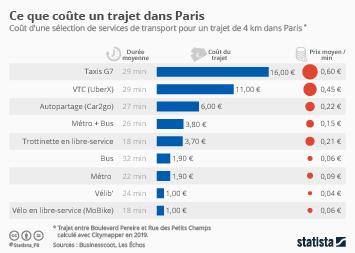 Infographie - comparaison du cout des services de transport dans paris