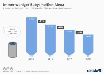 Infografik - Anzahl der Babys in den USA die den Namen Alexa bekommen