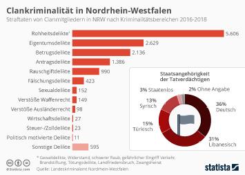 Infografik - Clankriminalität in Nordrhein-Westfalen