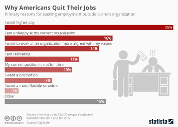 Infographic - primary reasons for seeking employment outside current organization