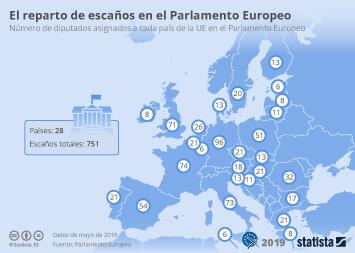 Infografía - escaños en el Parlamento Europeo