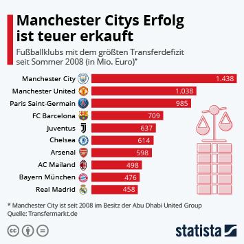 Infografik - Fußballklubs mit der größten negativen Transferbilanz seit der Saison 2008/2009