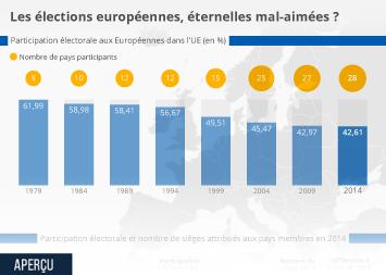 Infographie - participation electorale aux europeennes