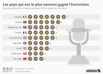 Infographie - pays ayant gagné le plus souvent a l eurovision