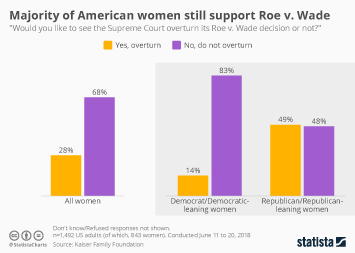 Majority of American women still support Roe v. Wade decision