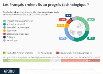 Infographie - les francais et le progres technologique