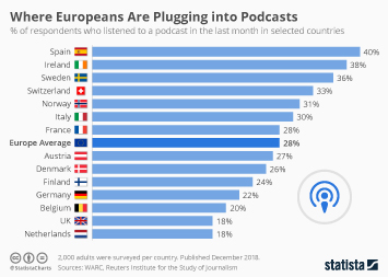 Infographic - podcast penetration rate in europe