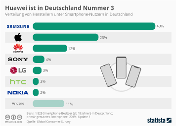 Infografik: Huawei ist in Deutschland Nummer 3 | Statista