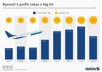 Infographic - Ryanair annual profit loss and guests