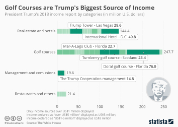 Infographic - President Trump annual income