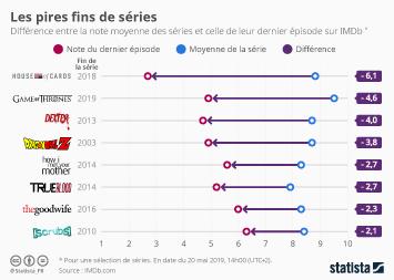 Infographie - les pires fins de series tv