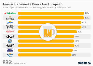 Infographic -  share who rated the following beer brands positively