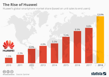 Infographic - Worldwide smartphone market share of Huawei