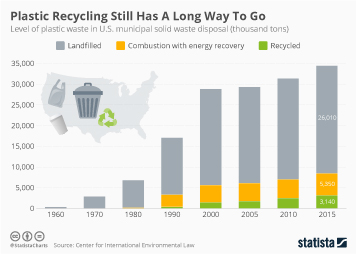 Infographic - plastic waste in the U.S. municipal solid waste disposal