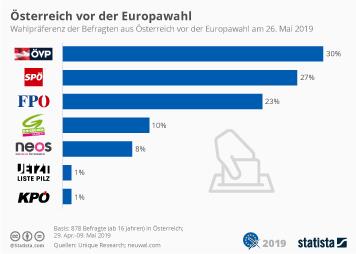Infografik - Sonntagsfrage zur Europawahl für Österreich