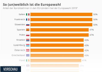 Infografik - Kandidatinnen bei der Europawahl