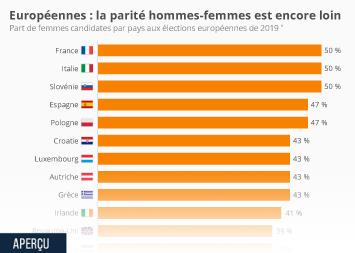Infographie - part de femmes candidates elections europeennes