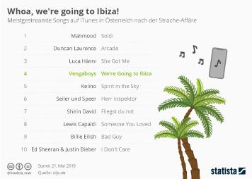 Infografik - iTunes-Charts in Österreich nach Strache-Skandal