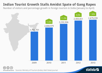 Infographic: Indian Tourist Growth Stalls Amidst Spate of Gang Rapes | Statista