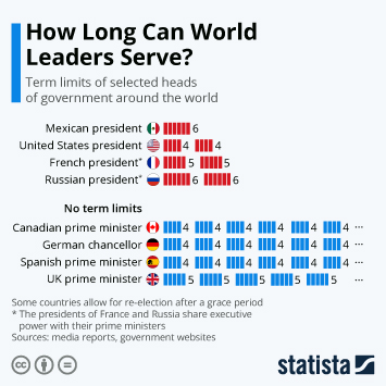 Infographic - term limits of selected heads of government