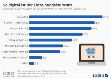 Infografik - Anteil des Onlinehandels am Gesamtumsatz in Deutschland