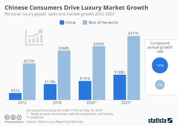 Infographic - China's luxury market share and market share growth