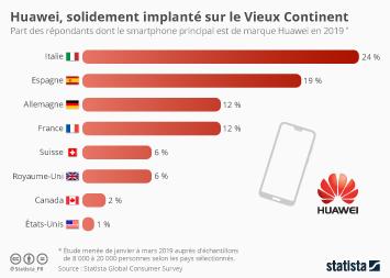 Infographie - part des utilisateurs possedant un smartphone huawei par pays
