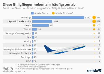 Low Cost Carrier Infografik - Diese Billigflieger heben am häufigsten ab