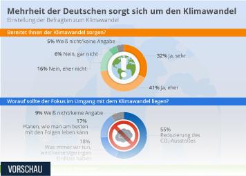Infografik: Mehrheit der Deutschen sorgt sich um den Klimawandel   Statista