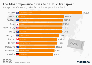 The Most Expensive Cities For Public Transport