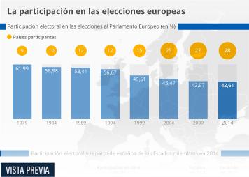 Infografía - La abstención, la mayor amenaza en las elecciones europeas