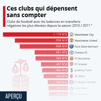 Infographie - clubs de football avec balances en transferts negatives les plus elevees