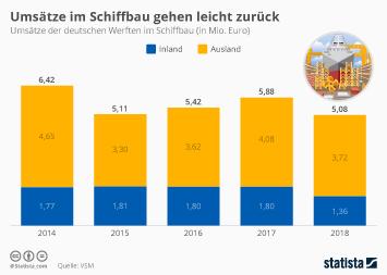 Infografik - Umsatzentwicklung im deutschen Schiffbau