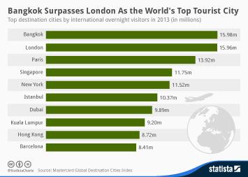 Infographic: Bangkok Surpasses London As the World's Top Tourist City | Statista