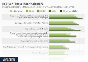 Infografik: Je älter, desto nachhaltiger? | Statista