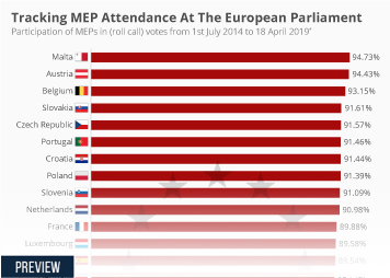 Infographic - participation of MEPs in roll call votes
