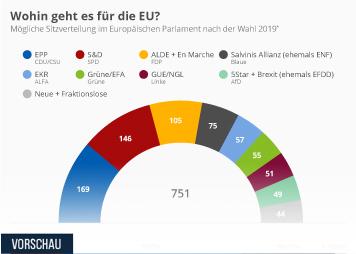 Infografik: Wohin geht es für die EU? | Statista