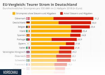 Infografik - EU-Strompreisvergleich