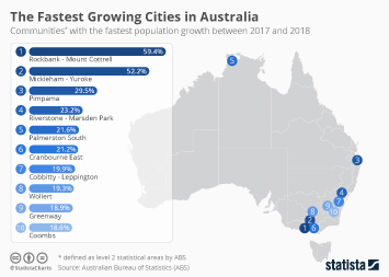 The Fastest Growing Cities in Australia