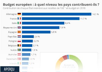Infographie - contribution pays aux recettes de l ue et budget de l ue